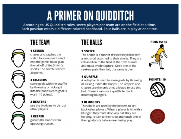 Primer on Quidditch
